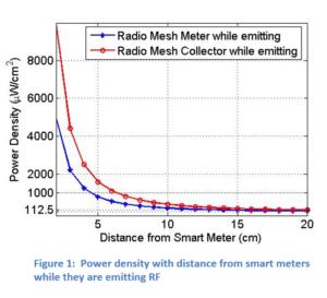 Smart meter emissions graph
